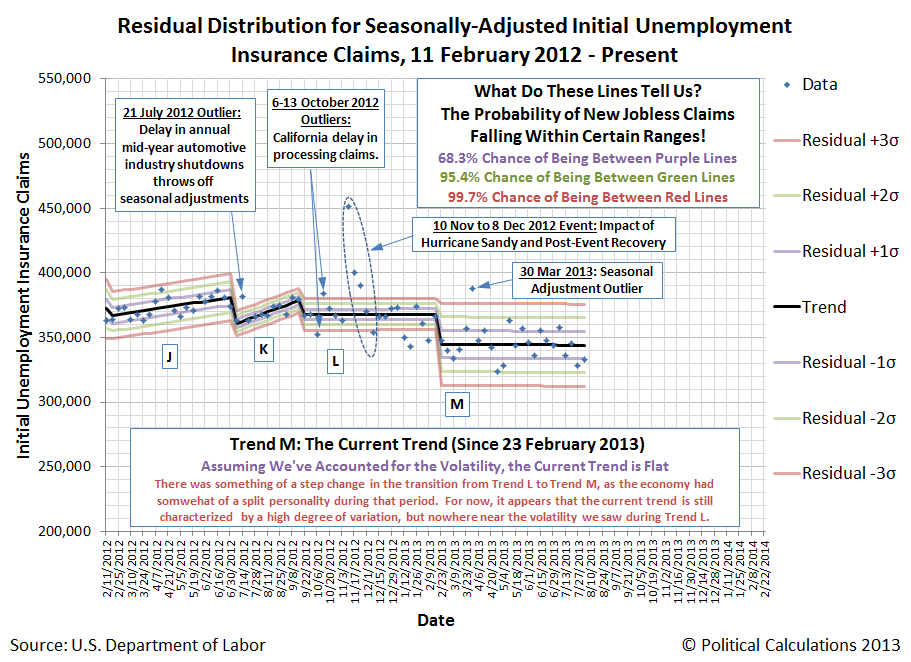 Residual Distribution for Seasonally-Adjusted Initial Unemployment Insurance Claims, 11 February 2012 - 3 August 2013