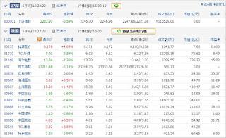 中国株コバンザメ投資ウォッチ銘柄watch20130509