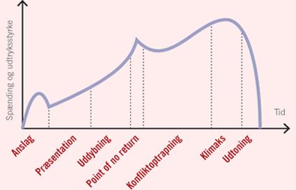 analyse af ægte brøker