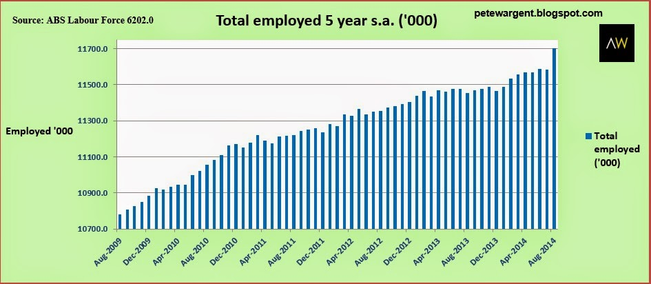 Total employed 5 year s.a.