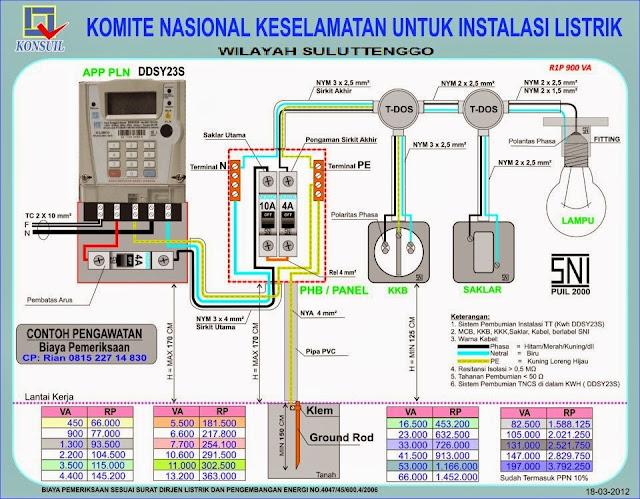 Konsuil Suluttenggo  Wiring Diagram Kwh