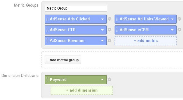 Adsense custom report for keywords