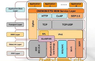 Modelo TCP/IP comunicaciones
