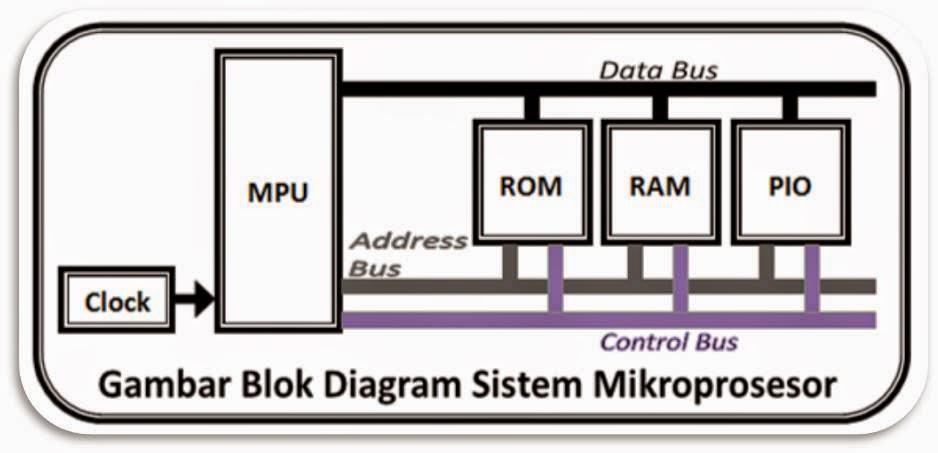 Ikhwan Taufik U0026 39 S New Blog  Komponen Sistem Mikroprosesor