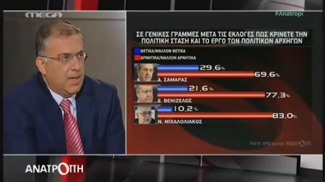 Στο 10,2% η δημοτικότητα του Ν. Γ. Μιχαλολιάκου, κάπου εκεί είναι και το πραγματικό ποσοστό της Χρυσής Αυγής