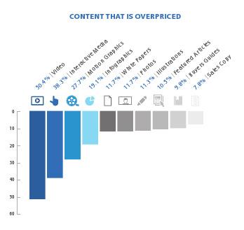 Le coût des contenus