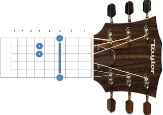 chord kunci gitar gm, g minor