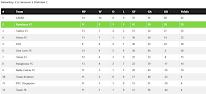 MOF Saturday Season 5 Division 1