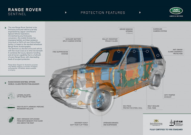2015-Range-Rover-Sentinel-armored-specification