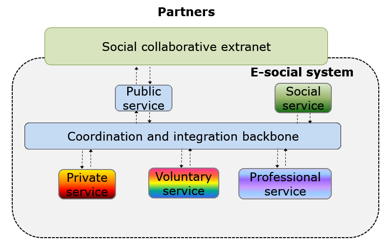 decntralised government systems with reference to Centralization and decentralization are two opposite ways to transfer decision-making power and to change the organizational structure of organizations accordingly centralization: definition : the process of transferring and assigning decision-making authority to higher levels of an organizational hierarchy.