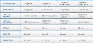 tabel investasi