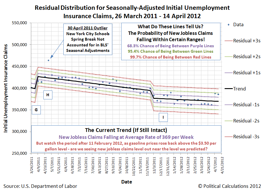 Hypothesis One: Residual Distribution of Seasonally-Adjusted Initial Unemployment Insurance Claims Filed Weekly from 26 March 2011 through 14 April 2012