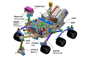 Curiosity Rover SAM Module Explained