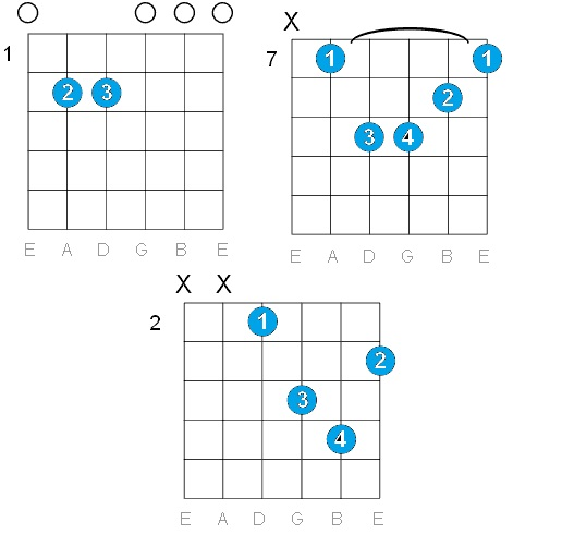 GUITAR: E MINOR GUITAR CHORDS