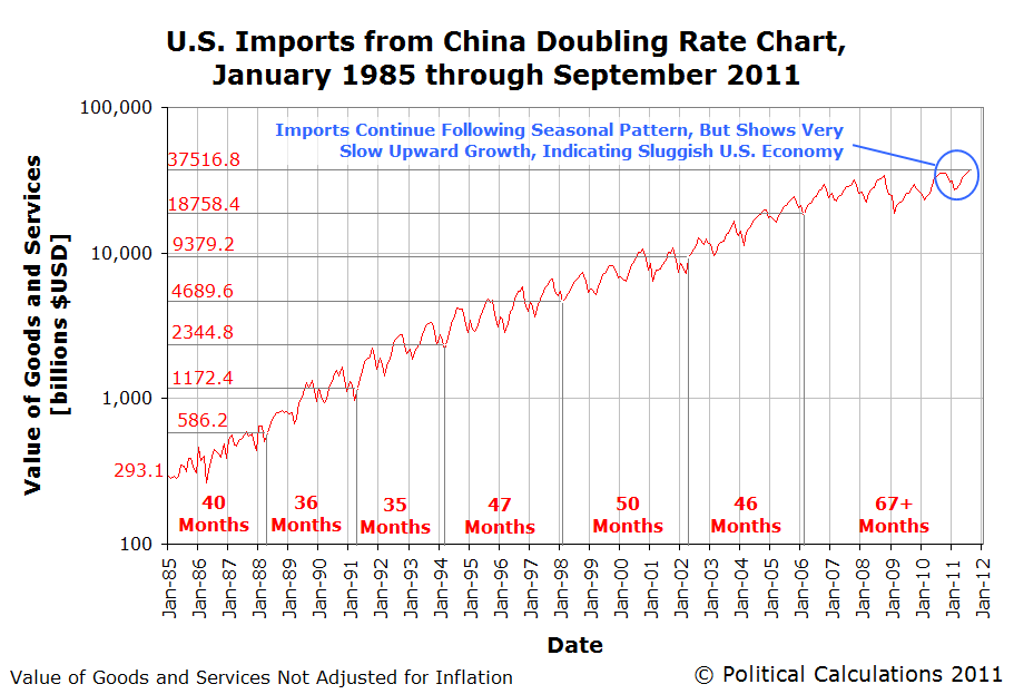 U.S. Imports from China Doubling Rate Chart, January 1985 through September 2011