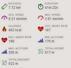 Пульс, швидкість, час тренування
