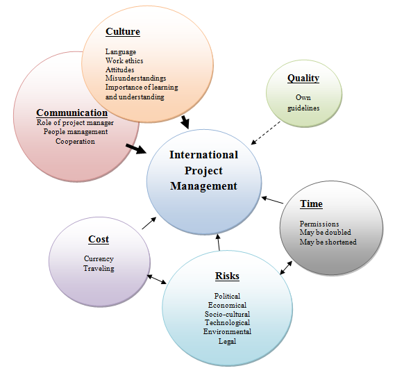 sociocultural issues in project management All projects have social and ethical implications  some ethical issues that  should be thought of while going through.