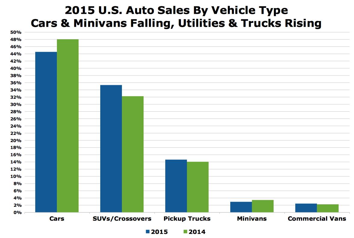 Us Auto Sales >> U S Auto Sales 2015 Suv Crossover Market Share Rises To 35 Percent