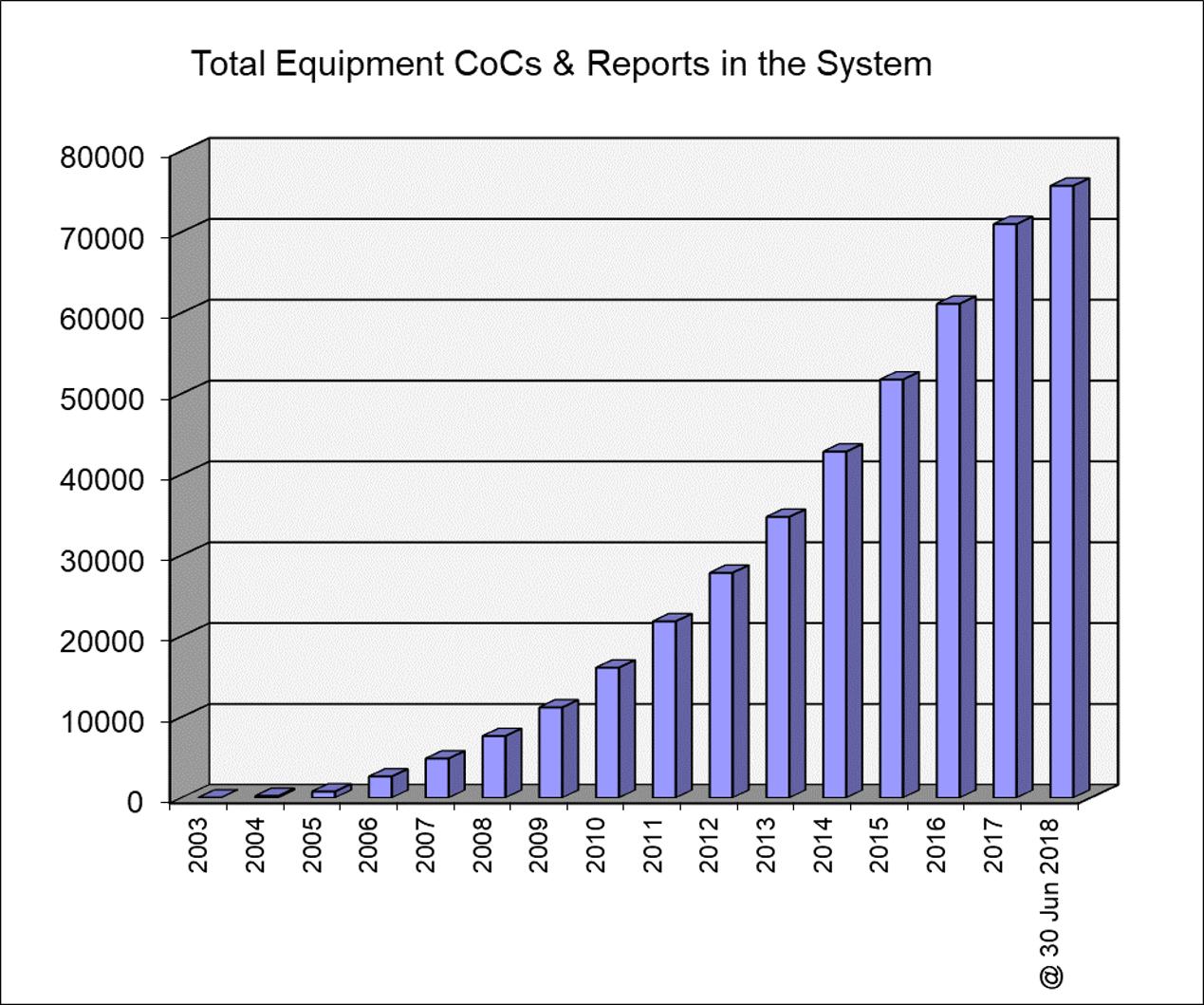 IECEx: Evolução do total de Certificados de Conformidade e Relatórios de Ensaios emitidos (06/2018)