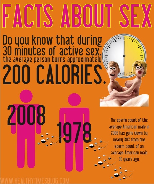 information abt sex