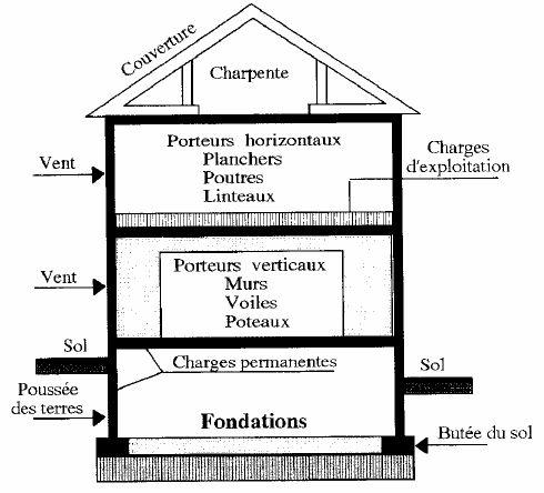 topographie notions de base sur les fondations. Black Bedroom Furniture Sets. Home Design Ideas