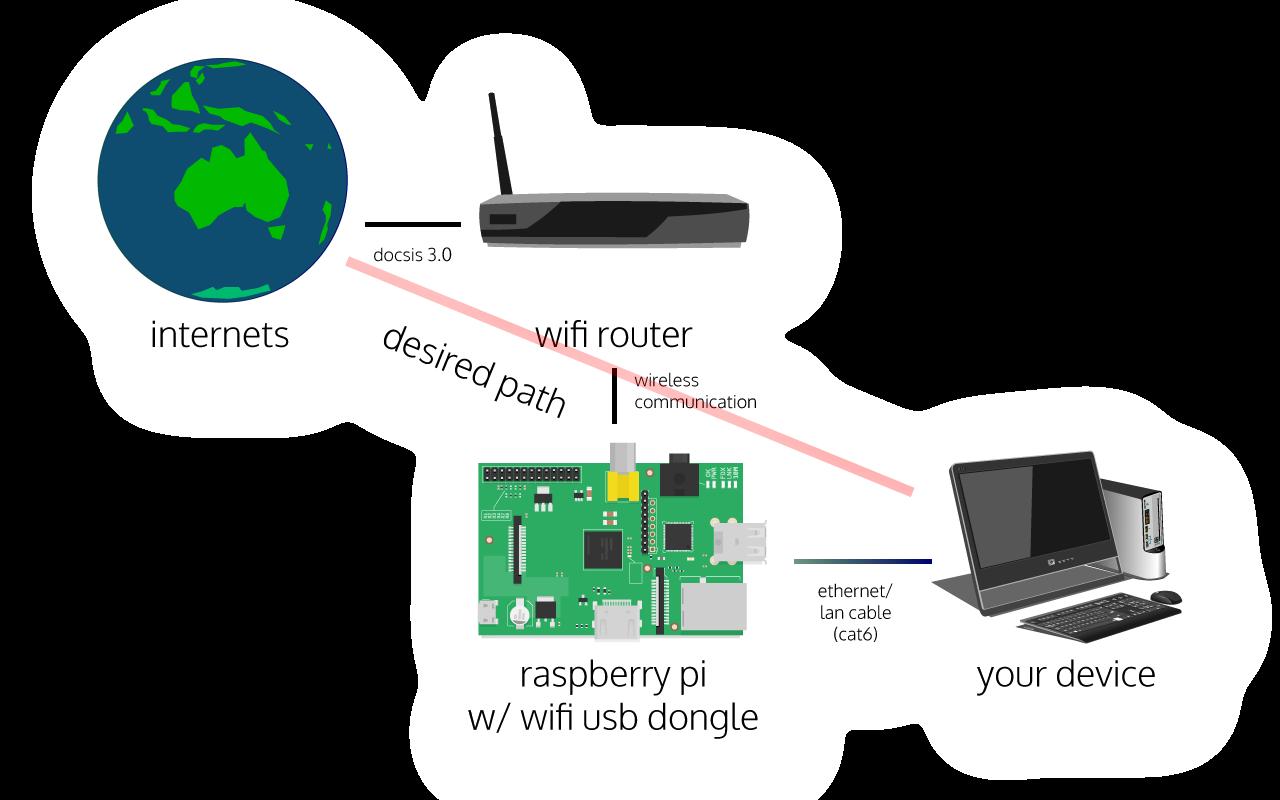 Bridging Wlan0 To Eth0 Wifi To Lan With A Raspberry Pi Extramaster