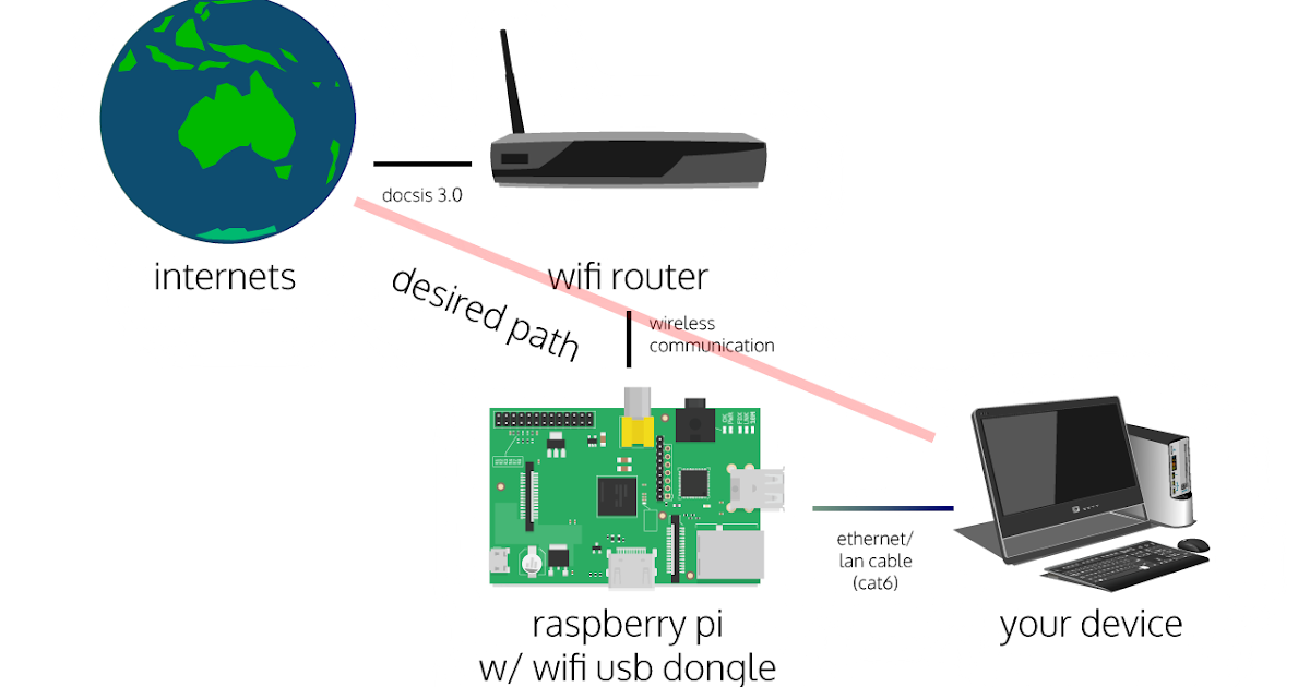 how to connect the raspberry pi to wifi