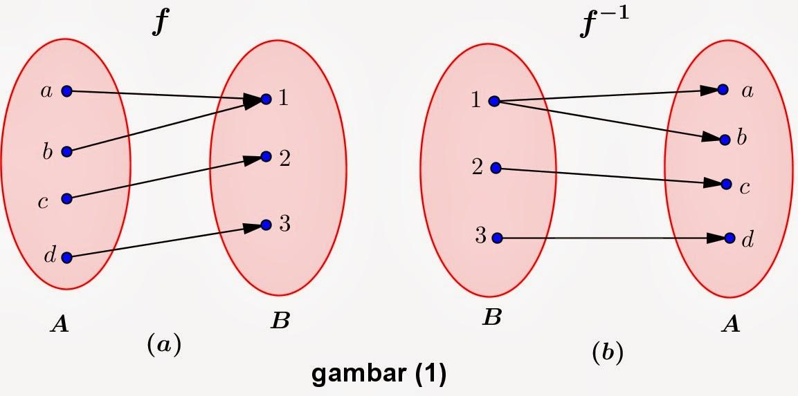 Matematika fungsi invers httpsoulmath4uspot ccuart Image collections