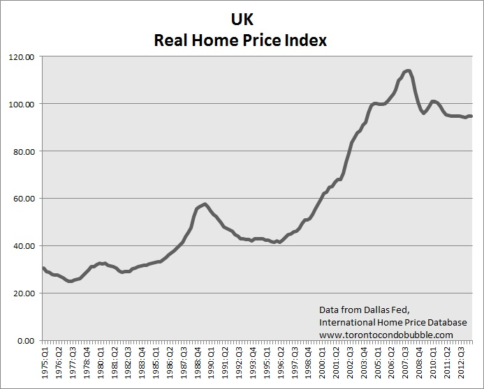 uk home prices graph and bubble