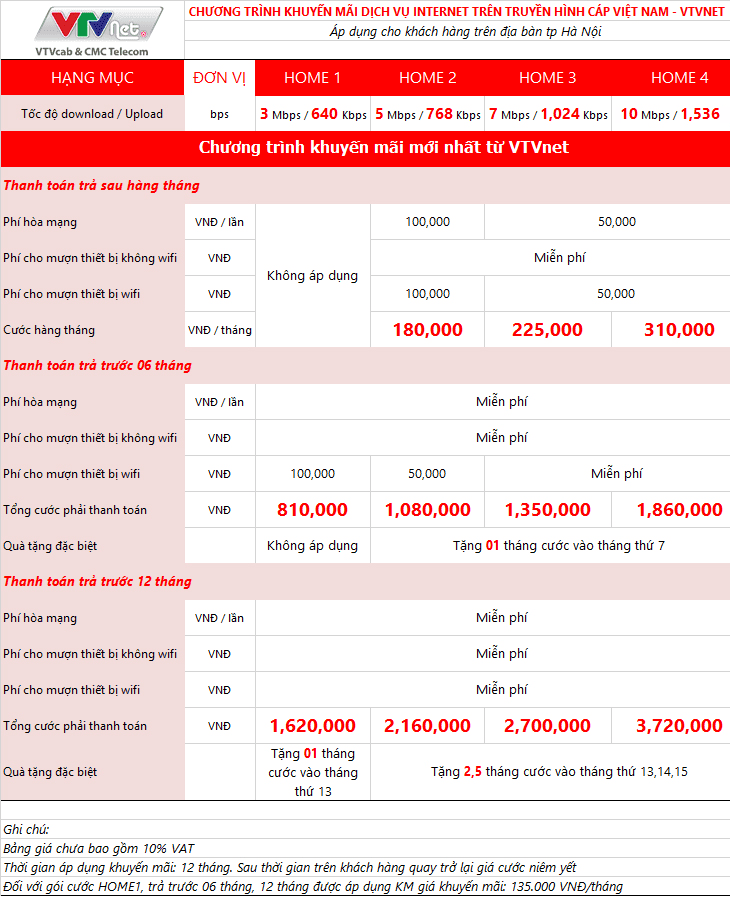 Bảng giá cap quang CMC