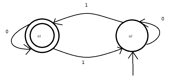 Lots Of Fun In Csc236 How To Draw A Diagram Of Dfsa