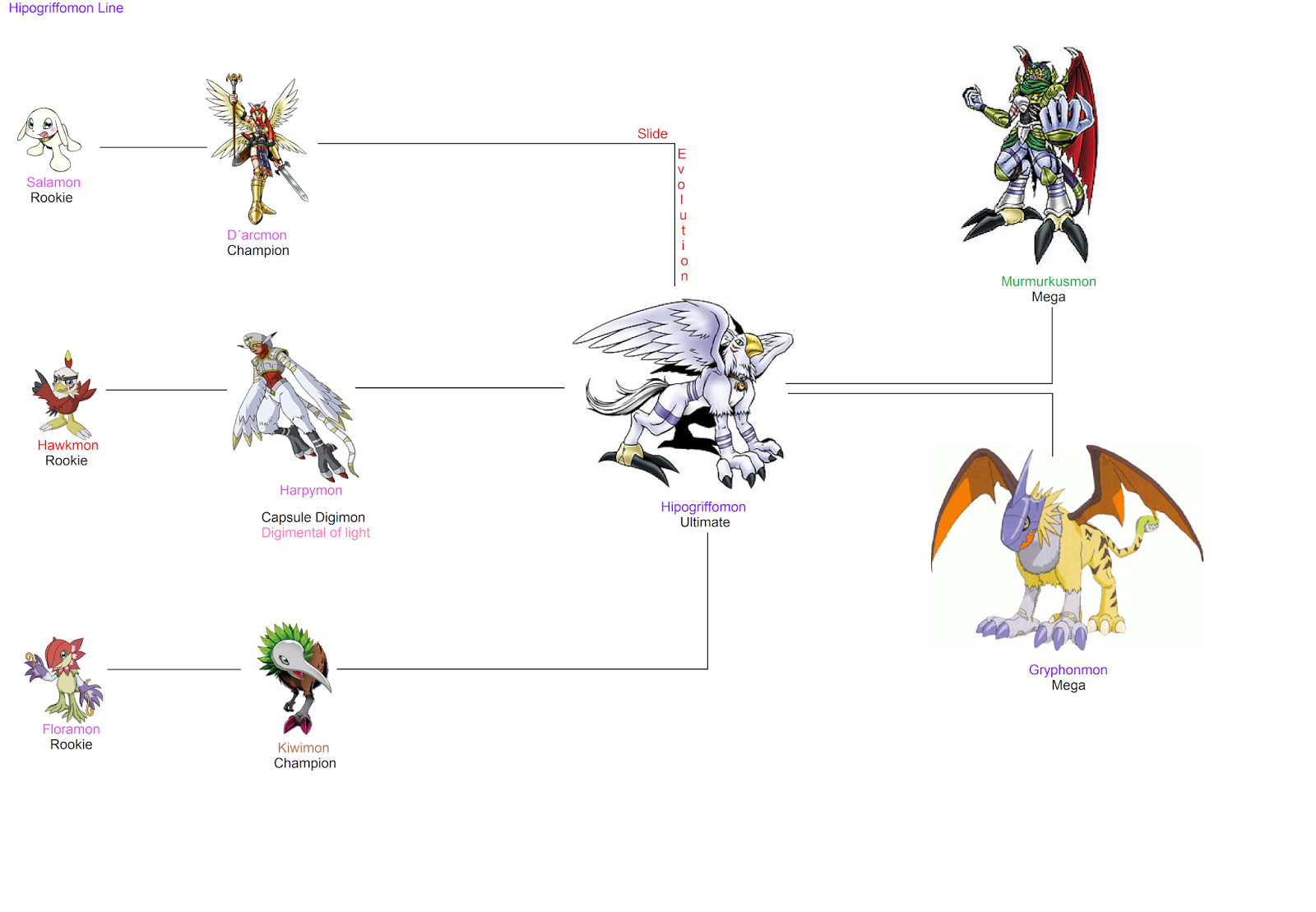 Demidevimon Evolution Line Digimon linhas formada...