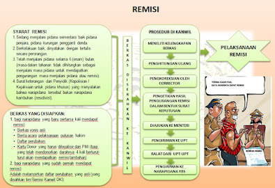 Pelayanan Remisi