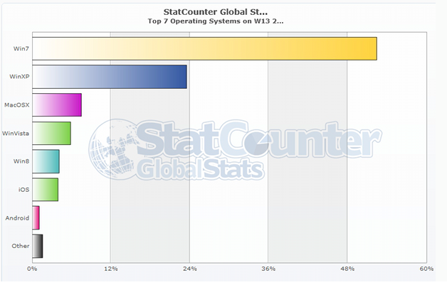 Windows 7 Still On Top And Windows 8 Gains More Users