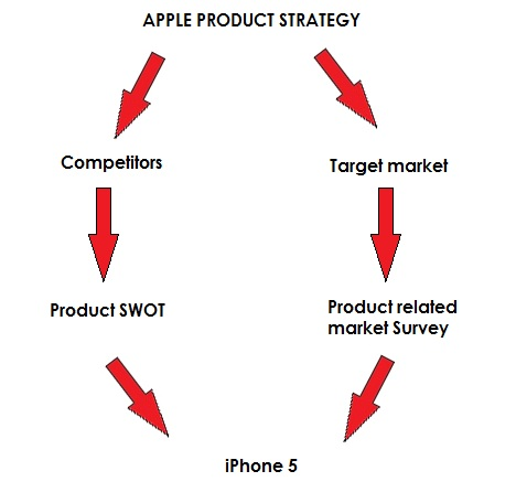 Product Strategy Of Apple Part 1St: Iphone5 - Easy Marketing A2Z