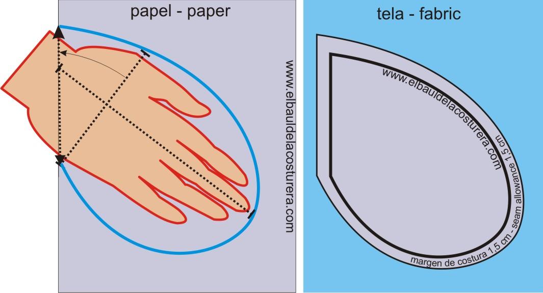 agregue margen de costura de 1 5 cm por todo el contorno corte dos