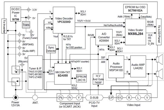Hình 19 - Sơ đồ khối của Tivi LCD - LG