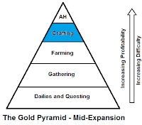 The pyramid on making money gold in World of Warcraft WOW With Easy and Little Time Professions
