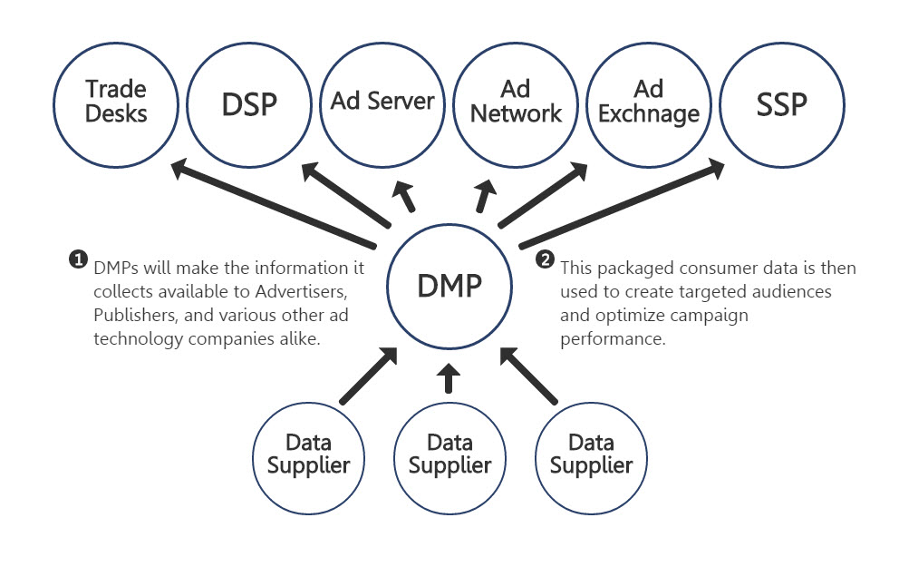 dmp-dsp