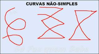 Desenhos de curvas não-simples.