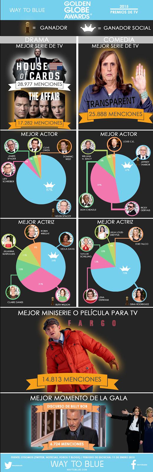 INFOGRAFÍA SOBRE LOS GLOBOS DE ORO: ganadores reales VS ganadores sociales - TV