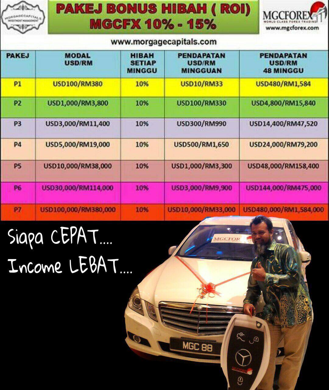 Brunei forex trader