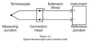 Baskara blog instrumentasi pengukuran suhu tegangan thermocouple meningkat dengan meningkatnya suhu dan sesuai kalibrasi instrumen mampu mengukur tegangan kecil dapat digunakan untuk mengukur ccuart Images