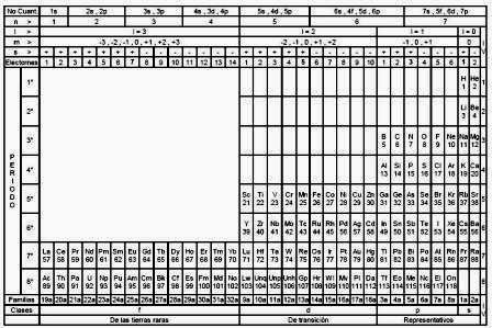 Pamela carrasco tabla periodica vs tabla cuantica la teora cuntica de campos tambin denominada teora de campos cunticos tcc n 1 o qft sigla en ingls de quantum field theory es una disciplina urtaz Gallery