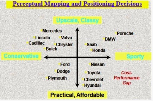 positioning strategies for toyota A market positioning strategy is built on  as long as you understand that this process will aid the development of your own marketing strategies.