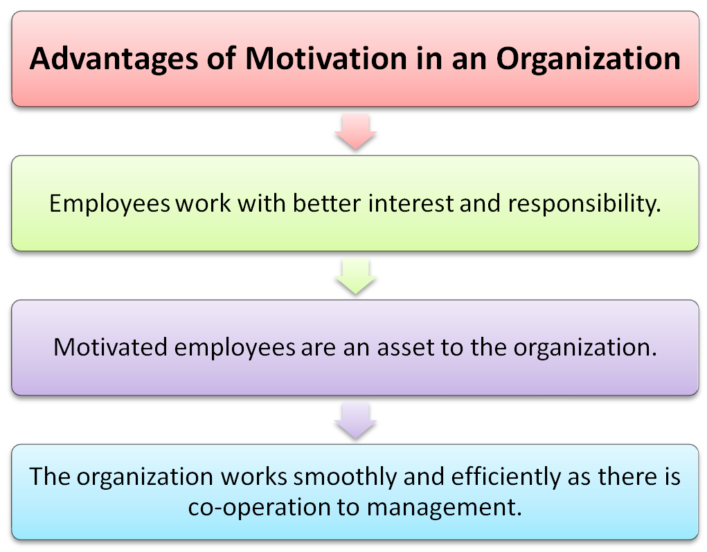 Advantages of motivation in an organization