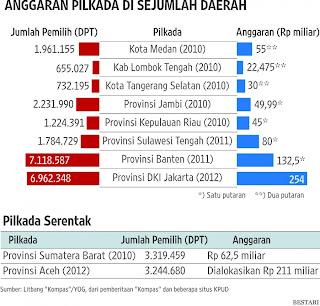 anggaran pilkada di berbagai daerah