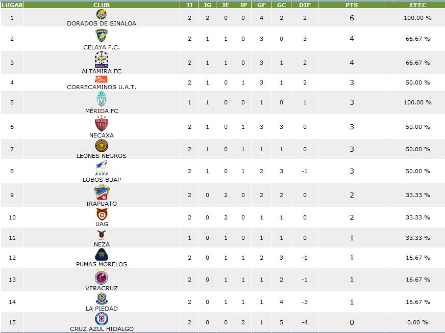 Ascenso MX: Al termino de la jornada 2, la tabla general de puntos ...