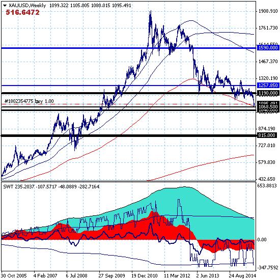 Золото. Восходящая коррекция краткосрочного тренда в канале 1077.00-1118.75.