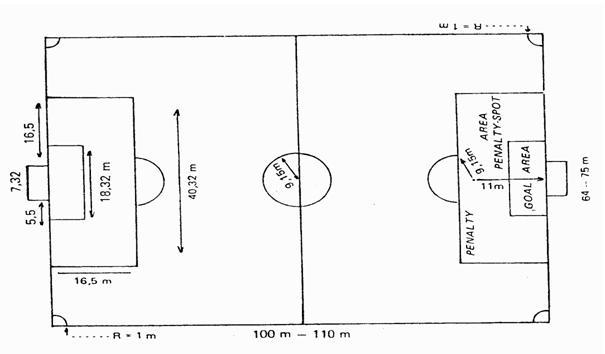 dan ukuran lapangan bentuk lapangan sepak bola adalah persegi panjang